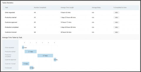 Screenshot of reports with statistics and reports (including gantt chart) for workflows