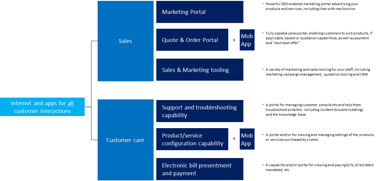 Digital capabilities for sales and customer care, including Marketing, Sales, Troubleshooting and Complaint management, Electronic Bill presentment and payment, as well as service configuration capability