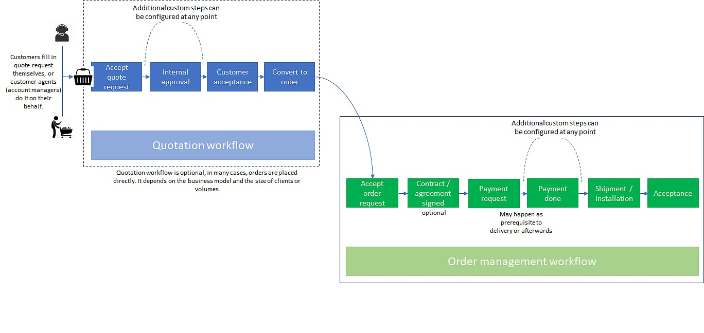 Quotation and order management (order fulfillment) process diagram: the end-to-end process starts optionally with the quotation and then, if successful, turns into Order Management (fulfillment)